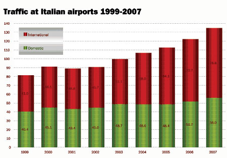 Italian airports register 10% growth in 2007