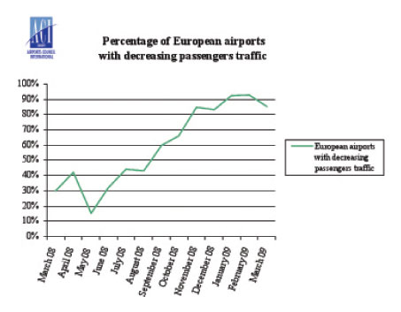 Passenger growth