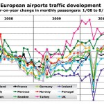 Source: ADP, ADV, Aena, ANA, Asseroporti, Avinor, DAA, DHMI, Finavia, ONDA, Swedavia, UK CAA