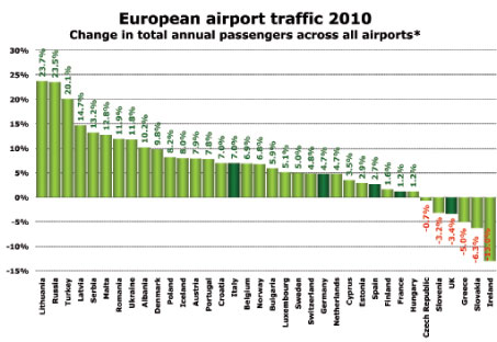 Source: ADP, ADV, Aena, ANA, Assaeroporti, Avinor, DAA, DHMI, Finavia, Swedavia, UK CAA and individual airports * In some cases data for only the largest airports in a country has been used. Some airports have only reported traffic data to November, in which case anna.aero has estimated the data for the whole year. For the Ukraine, data is based on January-September.