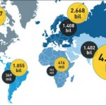 Global shift in aviation per continent.
