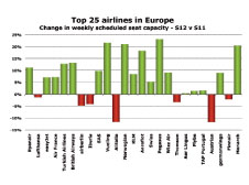 Top 25 Airlines in Europe.