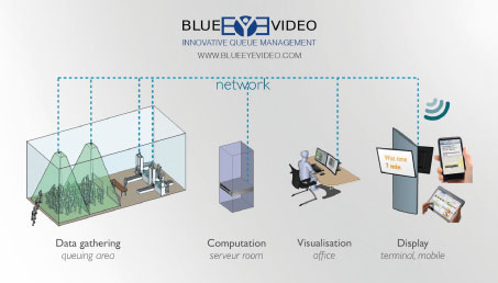 A diagram of how the Blue Video queue management system works