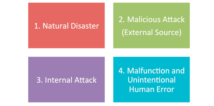There are four types of security incident