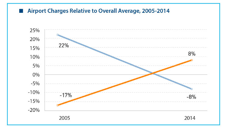 Chart: Elevating-the-airport-charges