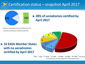 Aerodrome Certification – State of play & what to expect