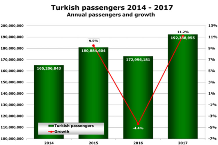 Turkey's airports return to spectacular growth | Airport Business