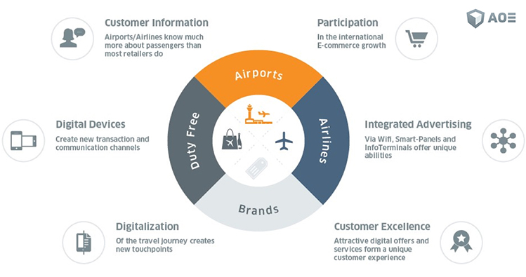 "aba99afb3b ""The New Quaternity of Travel Retail"": Cooperation of all stakeholders  creates a seamless omnichannel experience for customers."