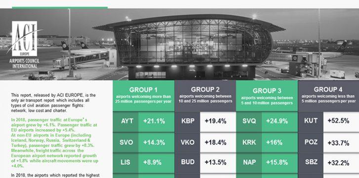 European air passenger traffic up 6.1% in 2018
