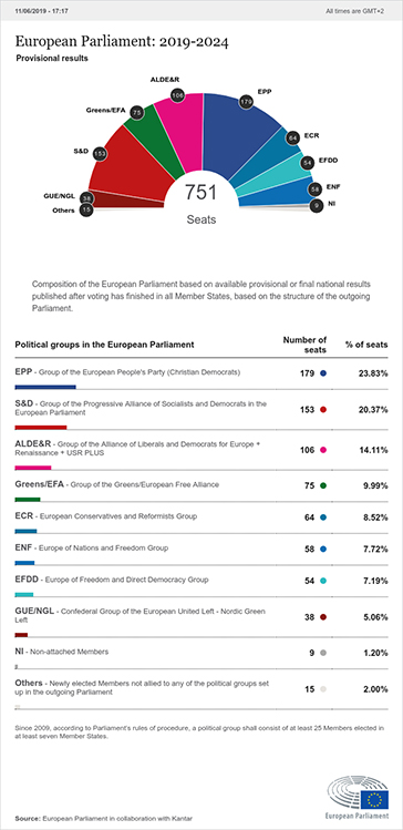 2019 European Parliament election in the United Kingdom