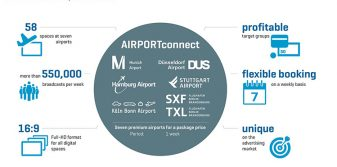 Three new airports join AIRPORTconnect video advertising network